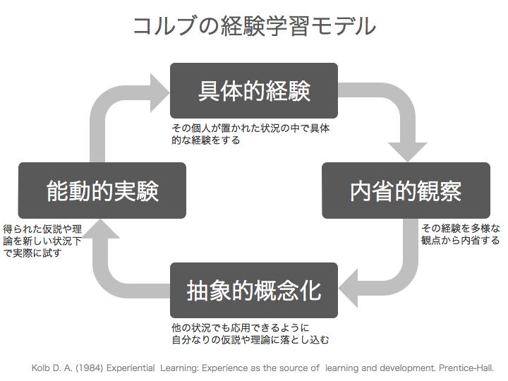 コルブの経験学習モデル