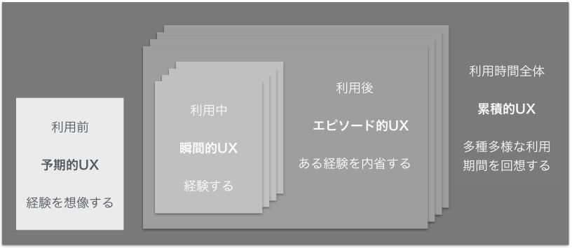 書籍内の「UXの期間別の種類」(UX白書.2011)を入れ子構造で表してみた図