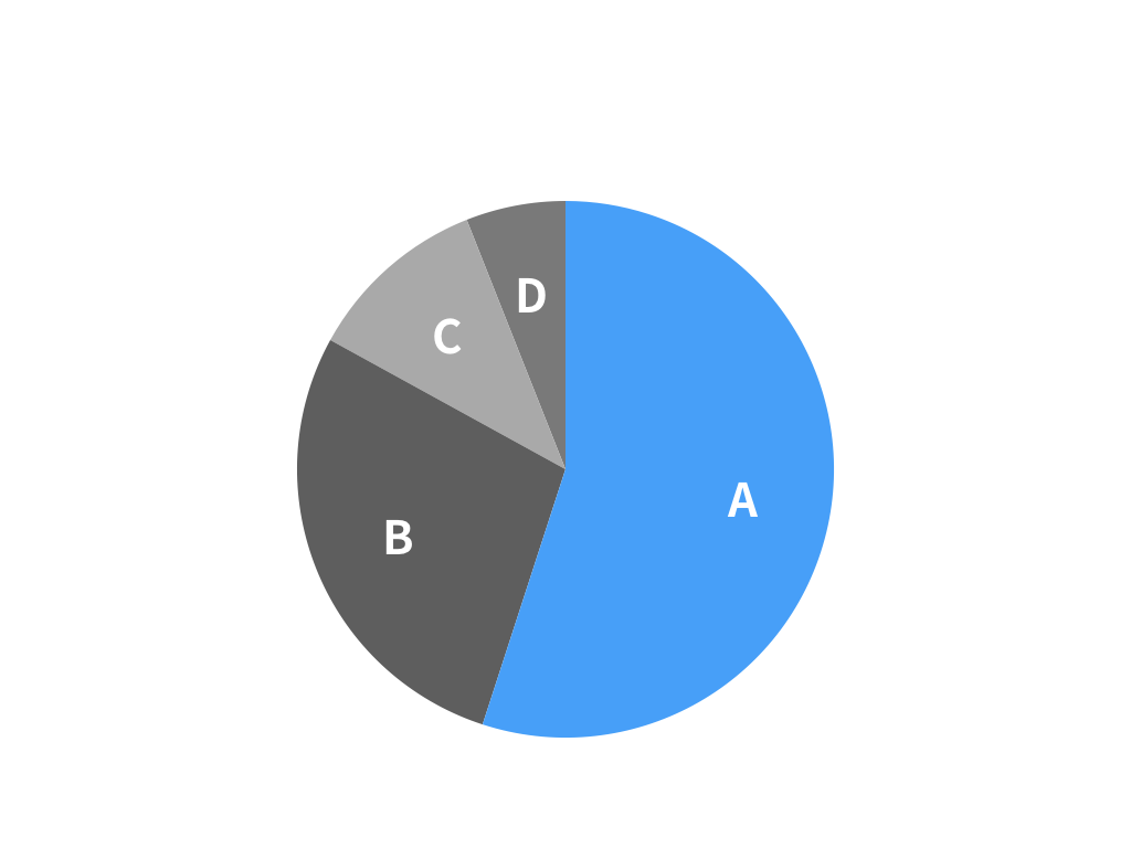 円グラフ(Aが55%、Bが28%、Cが11%、Dが6%)