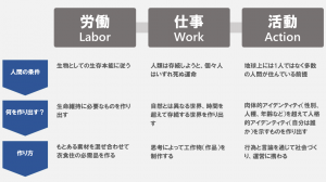 Laborworkaction