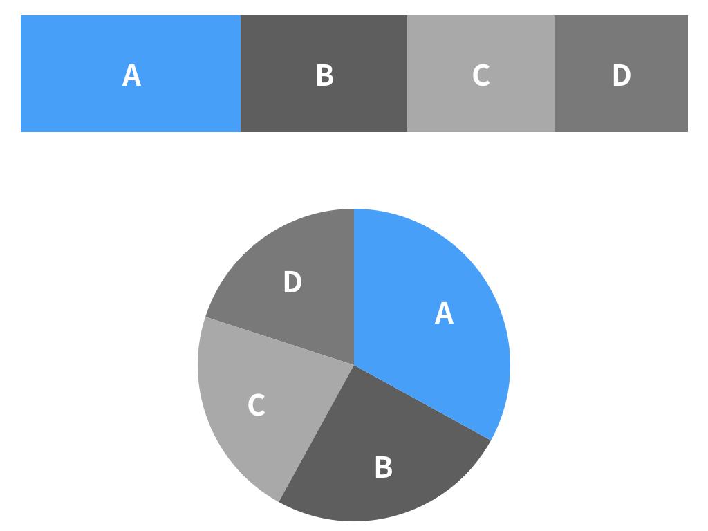 上の図は帯グラフ(Aが33%、Bが25%、Cが22%、Dが20%)、下の図は円グラフ(割合は帯グラフと同じ)